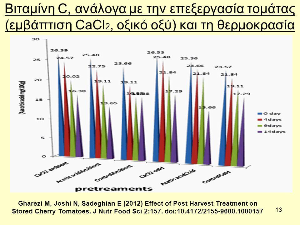 13 Βιταμίνη C, ανάλογα με την επεξεργασία τομάτας (εμβάπτιση CaCl 2, οξικό οξύ) και τη θερμοκρασία Gharezi M, Joshi N, Sadeghian E (2012) Effect of Post Harvest Treatment on Stored Cherry Tomatoes.