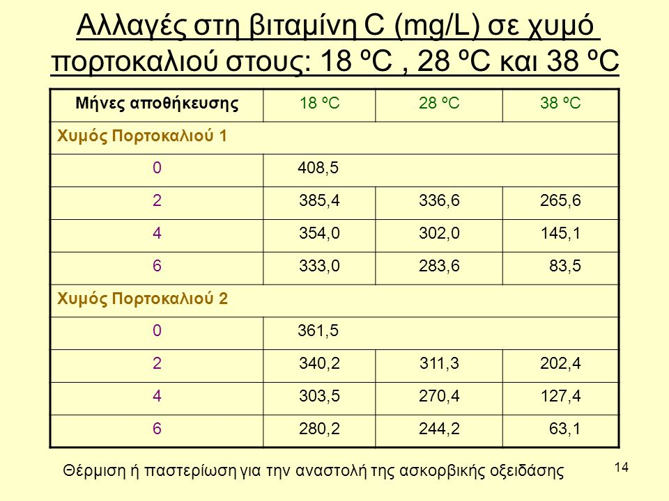 14 38 ºC28 ºC18 ºCΜήνες αποθήκευσης Χυμός Πορτοκαλιού 1 408,50 265,6336,6385,42 145,1302,0354,04 83,5283,6333,06 Χυμός Πορτοκαλιού 2 361,50 202,4311,3340,22 127,4270,4303,54 63,1244,2280,26 Αλλαγές στη βιταμίνη C (mg/L) σε χυμό πορτοκαλιού στους: 18 ºC, 28 ºC και 38 ºC Θέρμιση ή παστερίωση για την αναστολή της ασκορβικής οξειδάσης