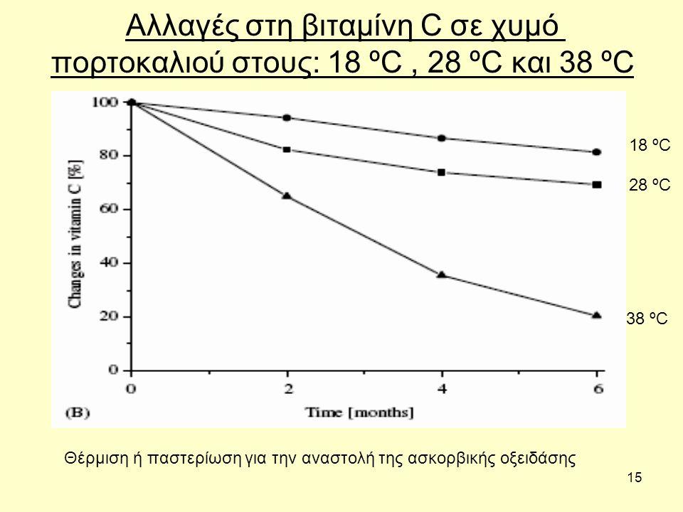 15 Αλλαγές στη βιταμίνη C σε χυμό πορτοκαλιού στους: 18 ºC, 28 ºC και 38 ºC 18 ºC 28 ºC 38 ºC Θέρμιση ή παστερίωση για την αναστολή της ασκορβικής οξειδάσης