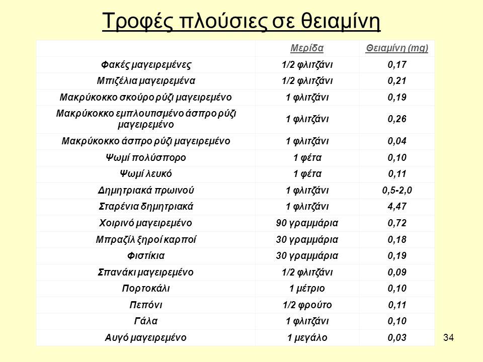 34 Τροφές πλούσιες σε θειαμίνη ΜερίδαΘειαμίνη (mg) Φακές μαγειρεμένες1/2 φλιτζάνι0,17 Μπιζέλια μαγειρεμένα1/2 φλιτζάνι0,21 Μακρύκοκκο σκούρο ρύζι μαγειρεμένο1 φλιτζάνι0,19 Μακρύκοκκο εμπλουτισμένο άσπρο ρύζι μαγειρεμένο 1 φλιτζάνι0,26 Μακρύκοκκο άσπρο ρύζι μαγειρεμένο1 φλιτζάνι0,04 Ψωμί πολύσπορο1 φέτα0,10 Ψωμί λευκό1 φέτα0,11 Δημητριακά πρωινού1 φλιτζάνι0,5-2,0 Σταρένια δημητριακά1 φλιτζάνι4,47 Χοιρινό μαγειρεμένο90 γραμμάρια0,72 Μπραζίλ ξηροί καρποί30 γραμμάρια0,18 Φιστίκια30 γραμμάρια0,19 Σπανάκι μαγειρεμένο1/2 φλιτζάνι0,09 Πορτοκάλι1 μέτριο0,10 Πεπόνι1/2 φρούτο0,11 Γάλα1 φλιτζάνι0,10 Αυγό μαγειρεμένο1 μεγάλο0,03