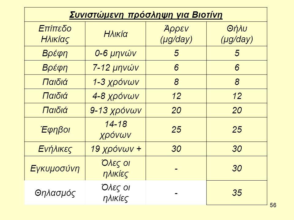 56 Συνιστώμενη πρόσληψη για Βιοτίνη Επίπεδο Ηλικίας Ηλικία Άρρεν (μg/day) Θήλυ (μg/day) Βρέφη0-6 μηνών55 Βρέφη7-12 μηνών66 Παιδιά1-3 χρόνων88 Παιδιά 4-8 χρόνων12 Παιδιά 9-13 χρόνων20 Έφηβοι 14-18 χρόνων 25 Ενήλικες19 χρόνων +30 Εγκυμοσύνη Όλες οι ηλικίες -30 Θηλασμός Όλες οι ηλικίες -35