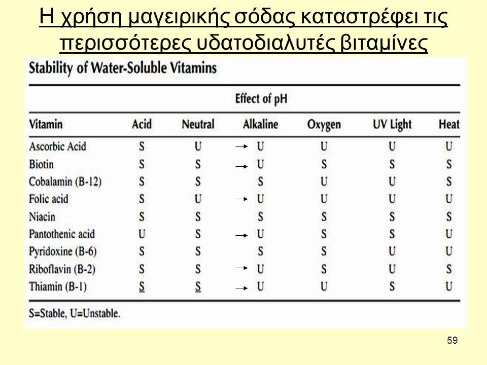 59 Η χρήση μαγειρικής σόδας καταστρέφει τις περισσότερες υδατοδιαλυτές βιταμίνες