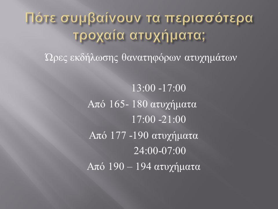 Ώρες εκδήλωσης θανατηφόρων ατυχημάτων 13:00 -17:00 Από 165- 180 ατυχήματα 17:00 -21:00 Από 177 -190 ατυχήματα 24:00-07:00 Από 190 – 194 ατυχήματα
