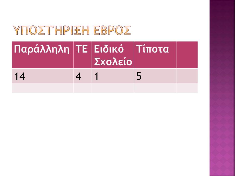 ΠαράλληληΤΕΕιδικό Σχολείο Τίποτα 14415
