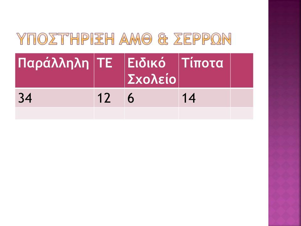 ΠαράλληληΤΕΕιδικό Σχολείο Τίποτα 3412614