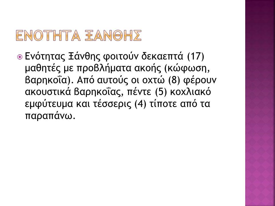  Ενότητας Ξάνθης φοιτούν δεκαεπτά (17) μαθητές με προβλήματα ακοής (κώφωση, βαρηκοΐα). Από αυτούς οι οχτώ (8) φέρουν ακουστικά βαρηκοΐας, πέντε (5) κ