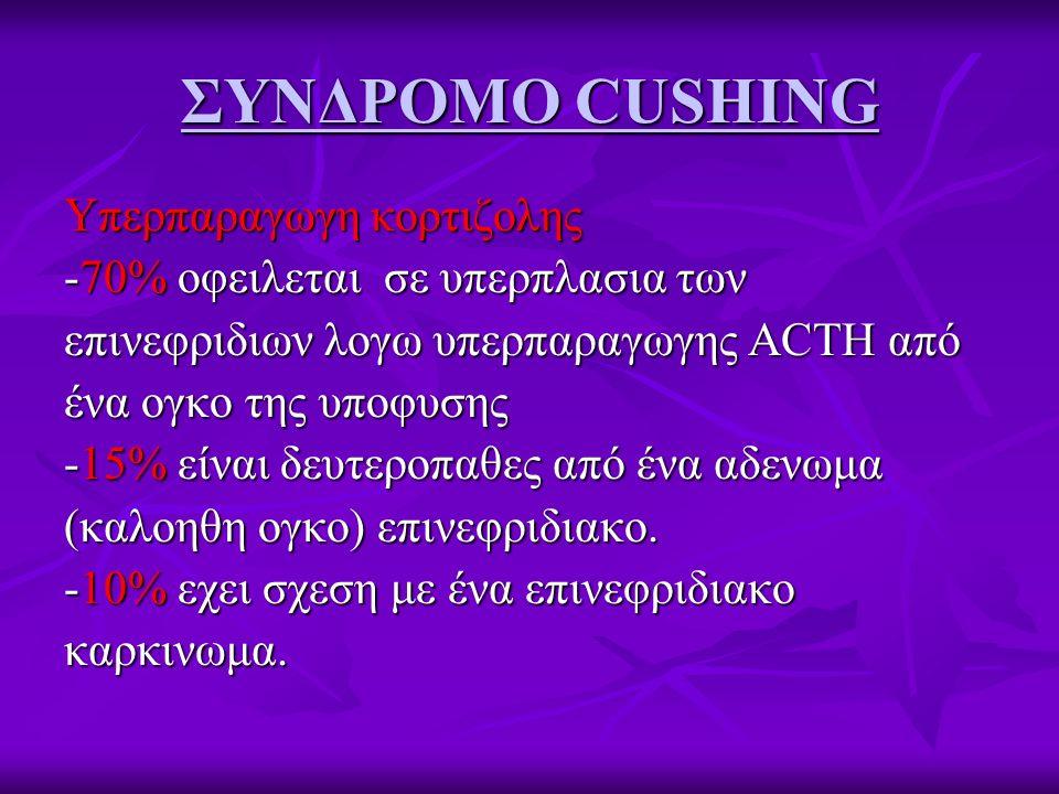 ΣΥΝΔΡΟΜΟ CUSHING Υπερπαραγωγη κορτιζολης -70% οφειλεται σε υπερπλασια των επινεφριδιων λογω υπερπαραγωγης ΑCTH από ένα ογκο της υποφυσης -15% είναι δε