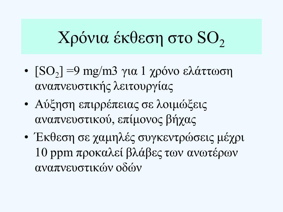 Χρόνια έκθεση στο SO 2 [SO 2 ] =9 mg/m3 για 1 χρόνο ελάττωση αναπνευστικής λειτουργίας Αύξηση επιρρέπειας σε λοιμώξεις αναπνευστικού, επίμονος βήχας Έ