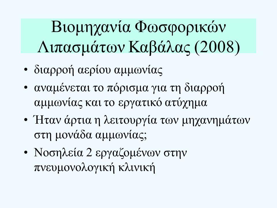 Βιομηχανία Φωσφορικών Λιπασμάτων Καβάλας (2008) διαρροή αερίου αμμωνίας αναμένεται το πόρισμα για τη διαρροή αμμωνίας και το εργατικό ατύχημα Ήταν άρτ