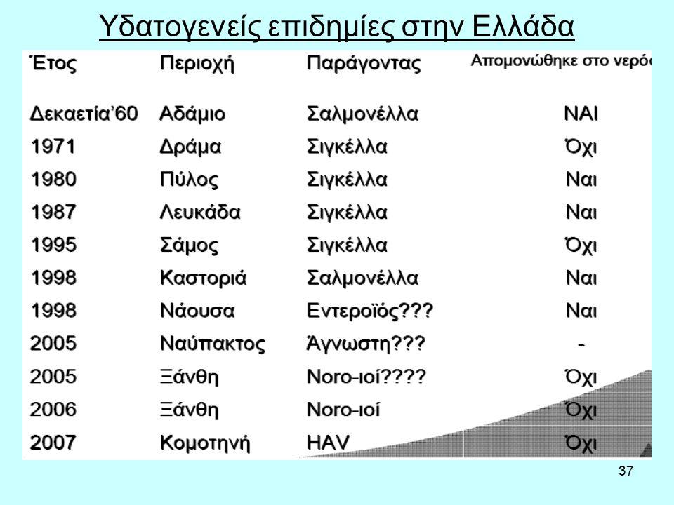 37 Υδατογενείς επιδημίες στην Ελλάδα