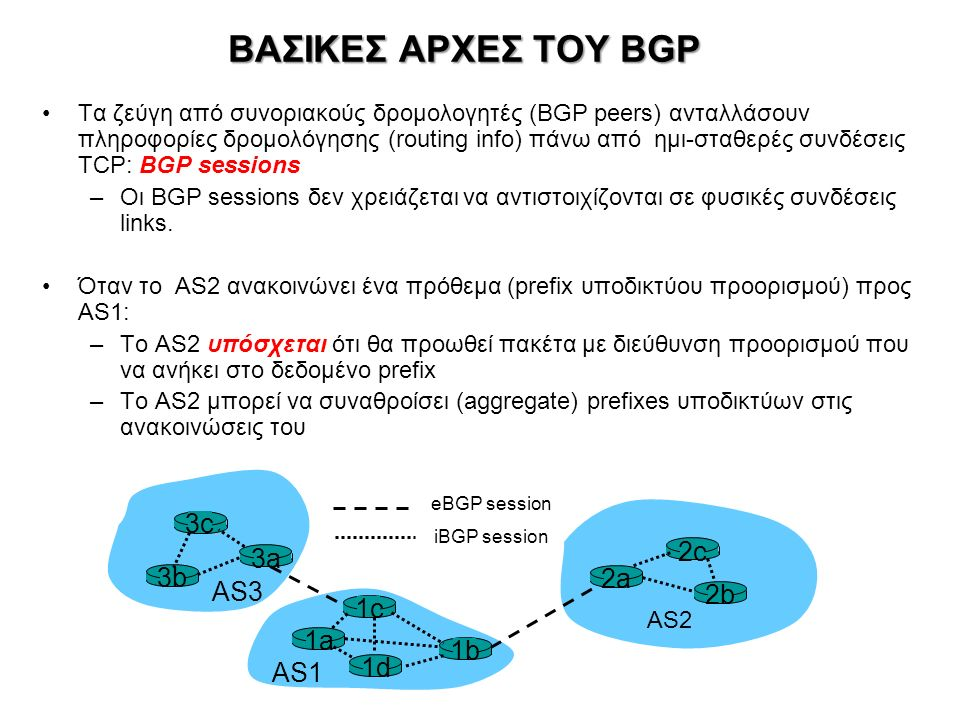 ΒΑΣΙΚΕΣ ΑΡΧΕΣ ΤΟΥ BGP Τα ζεύγη από συνοριακούς δρομολογητές (BGP peers) ανταλλάσουν πληροφορίες δρομολόγησης (routing info) πάνω από ημι-σταθερές συνδ