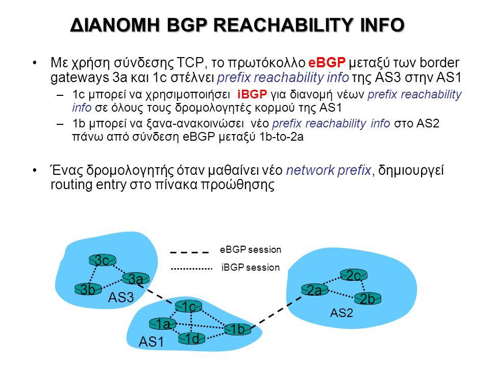 ΔΙΑΝΟΜΗ BGP REACHABILITY INFO Με χρήση σύνδεσης TCP, το πρωτόκολλο eBGP μεταξύ των border gateways 3a και 1c στέλνει prefix reachability info της AS3 στην AS1 –1c μπορεί να χρησιμοποιήσει iBGP για διανομή νέων prefix reachability info σε όλους τους δρομολογητές κορμού της AS1 –1b μπορεί να ξανα-ανακοινώσει νέο prefix reachability info στο AS2 πάνω από σύνδεση eBGP μεταξύ 1b-to-2a Ένας δρομολογητής όταν μαθαίνει νέο network prefix, δημιουργεί routing entry στο πίνακα προώθησης 3b 1d 3a 1c 2a AS3 AS1 AS2 1a 2c 2b 1b 3c eBGP session iBGP session
