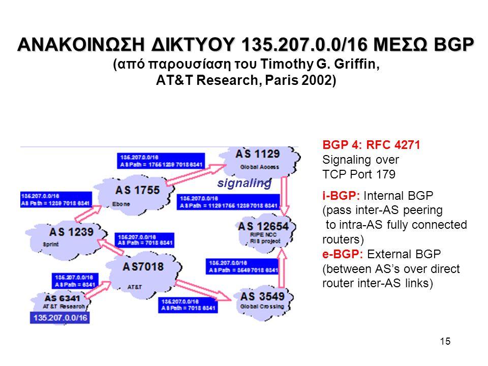 15 ΑΝΑΚΟΙΝΩΣΗ ΔΙΚΤΥΟΥ 135.207.0.0/16 ΜΕΣΩ BGP ΑΝΑΚΟΙΝΩΣΗ ΔΙΚΤΥΟΥ 135.207.0.0/16 ΜΕΣΩ BGP (από παρουσίαση του Timothy G. Griffin, AT&T Research, Paris