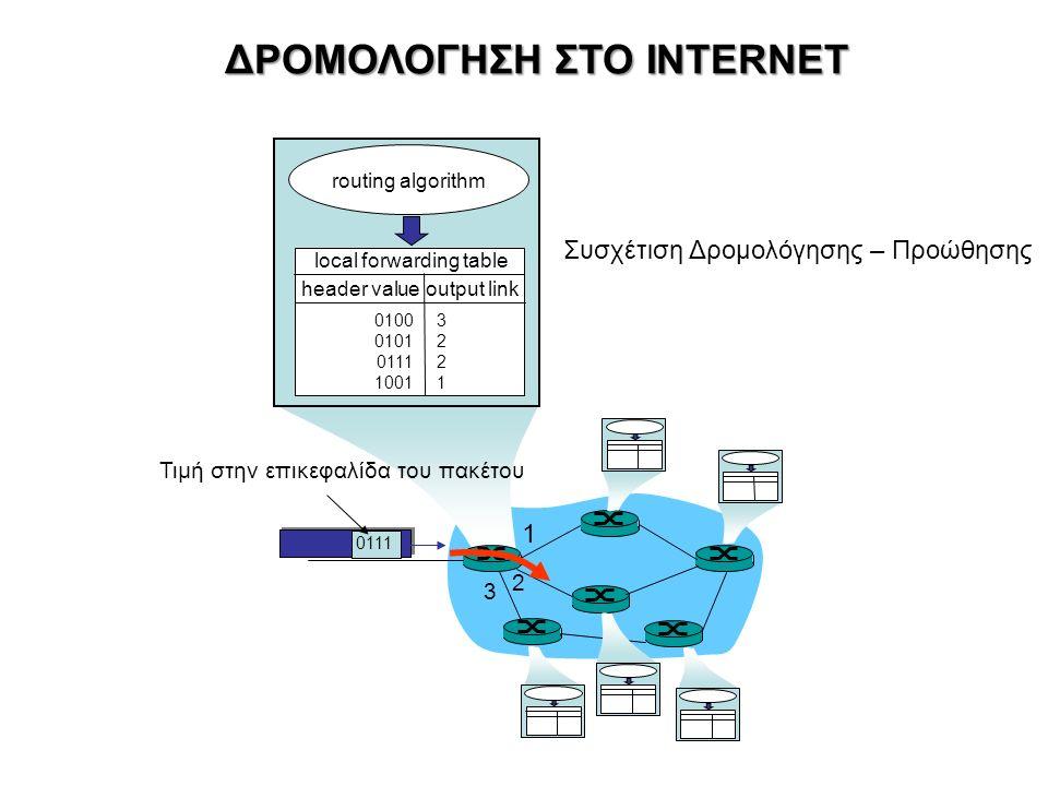 1 2 3 0111 Τιμή στην επικεφαλίδα του πακέτου routing algorithm local forwarding table header value output link 0100 0101 0111 1001 32213221 ΔΡΟΜΟΛΟΓΗΣΗ ΣΤΟ INTERNET Συσχέτιση Δρομολόγησης – Προώθησης