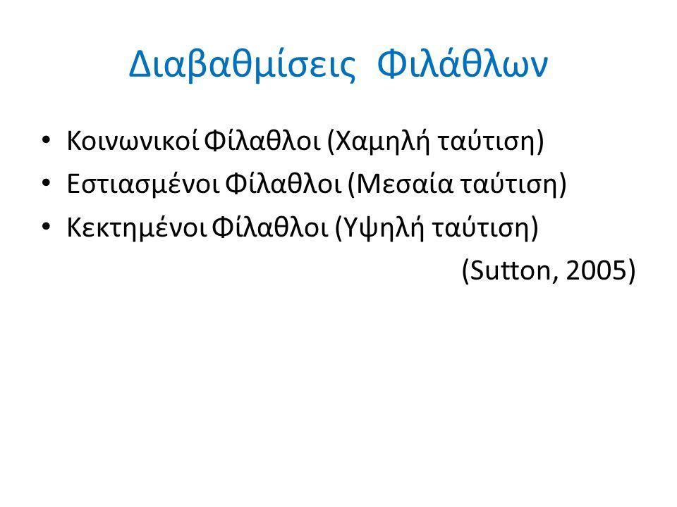 Διαβαθμίσεις Φιλάθλων Κοινωνικοί Φίλαθλοι (Χαμηλή ταύτιση) Εστιασμένοι Φίλαθλοι (Μεσαία ταύτιση) Κεκτημένοι Φίλαθλοι (Υψηλή ταύτιση) (Sutton, 2005)
