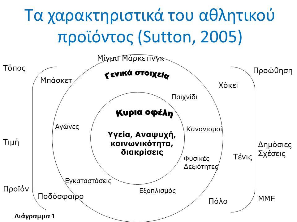 Τα χαρακτηριστικά του αθλητικού προϊόντος (Sutton, 2005) Υγεία, Αναψυχή, κοινωνικότητα, διακρίσεις Αγώνες Εγκαταστάσεις Εξοπλισμός Φυσικές Δεξιότητες Παιχνίδι Κανονισμοί Μπάσκετ Ποδόσφαιρο Χόκεϊ Τένις Πόλο Τόπος Τιμή Προϊόν Προώθηση Δημόσιες Σχέσεις ΜΜΕ Μίγμα Μάρκετινγκ Διάγραμμα 1