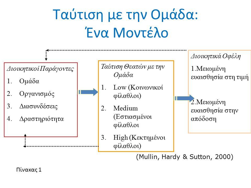 Ταύτιση με την Ομάδα: Ένα Μοντέλο Διοικητικοί Παράγοντες 1.Ομάδα 2.Οργανισμός 3.Διασυνδέσεις 4.Δραστηριότητα Ταύτιση Θεατών με την Ομάδα 1.Low (Κοινων
