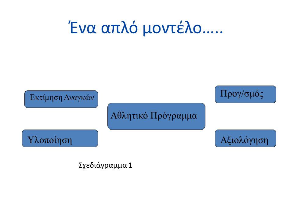 Ένα απλό μοντέλο….. Σχεδιάγραμμα 1 Προγ/σμός Αξιολόγηση Εκτίμηση Αναγκών Υλοποίηση Αθλητικό Πρόγραμμα