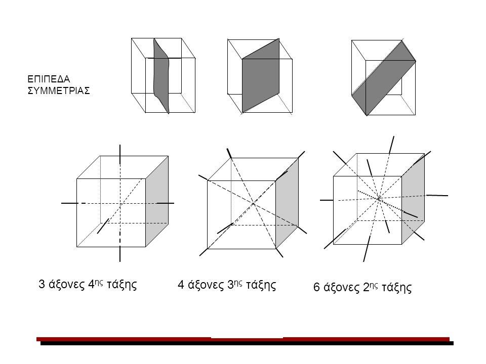 α) Σχήμα 2-8 γ) δ) β) ΕΠΙΠΕΔΑ ΣΥΜΜΕΤΡΙΑΣ 4 άξονες 3 ης τάξης 3 άξονες 4 ης τάξης 6 άξονες 2 ης τάξης