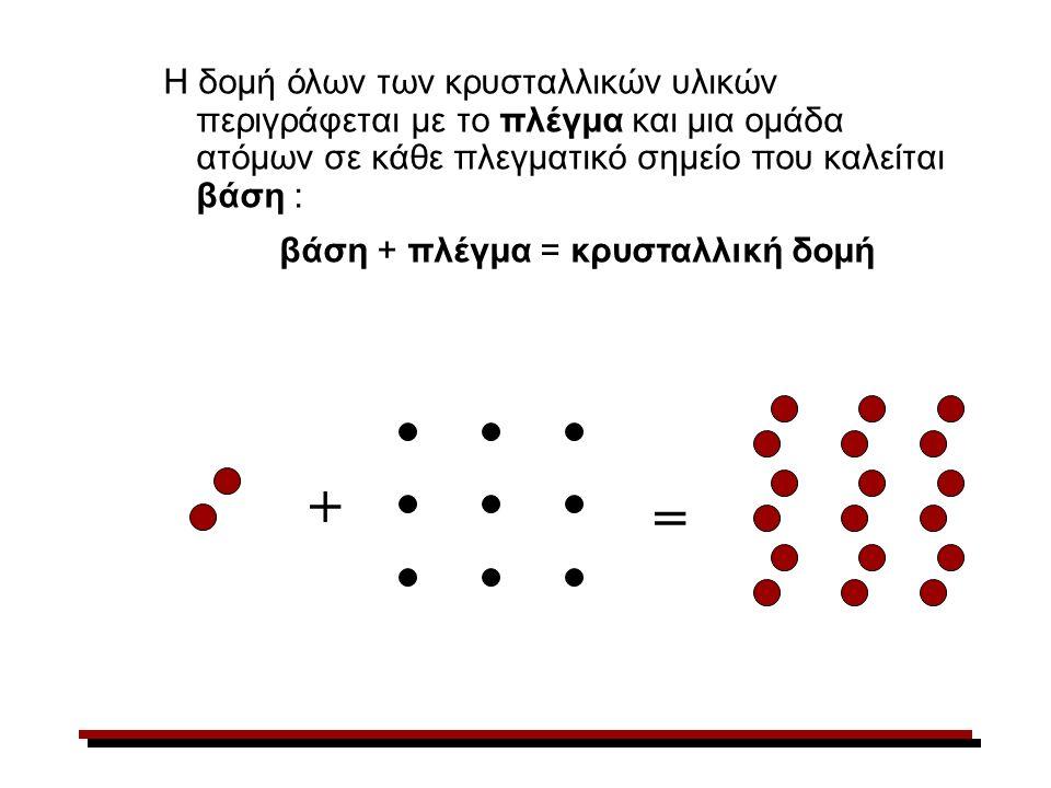 Η δομή όλων των κρυσταλλικών υλικών περιγράφεται με το πλέγμα και μια ομάδα ατόμων σε κάθε πλεγματικό σημείο που καλείται βάση : βάση + πλέγμα = κρυσταλλική δομή + =