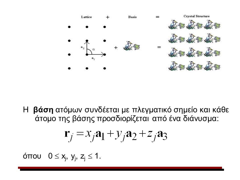 Η βάση ατόμων συνδέεται με πλεγματικό σημείο και κάθε άτομο της βάσης προσδιορίζεται από ένα διάνυσμα: όπου 0  x j, y j, z j  1.