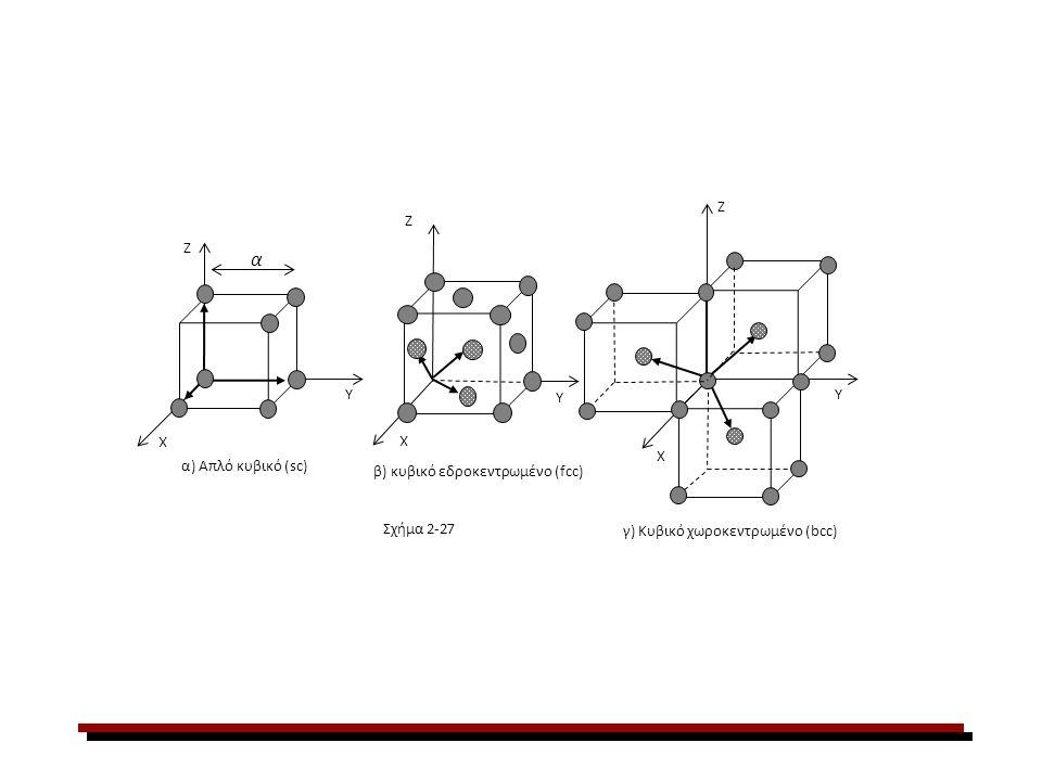 Z X Y α) Απλό κυβικό (sc) β) κυβικό εδροκεντρωμένο (fcc) γ) Κυβικό χωροκεντρωμένο (bcc) X Y Z X Y Z Σχήμα 2-27 α