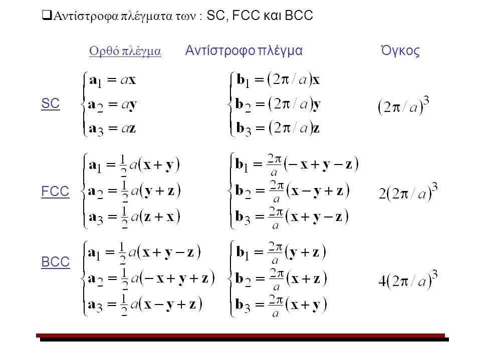  Αντίστροφα πλέγματα των : SC, FCC και BCC Ορθό πλέγμα Αντίστροφο πλέγμα Όγκος SC FCC BCC