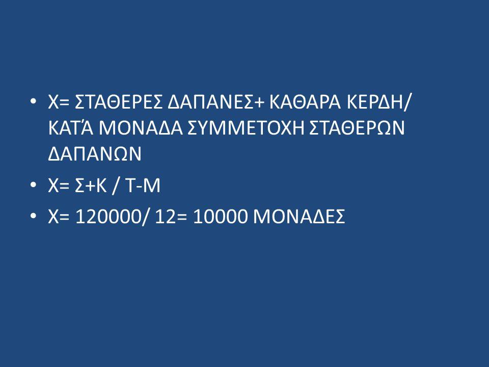 Χ= ΣΤΑΘΕΡΕΣ ΔΑΠΑΝΕΣ+ ΚΑΘΑΡΑ ΚΕΡΔΗ/ ΚΑΤΆ ΜΟΝΑΔΑ ΣΥΜΜΕΤΟΧΗ ΣΤΑΘΕΡΩΝ ΔΑΠΑΝΩΝ Χ= Σ+Κ / Τ-Μ Χ= 120000/ 12= 10000 ΜΟΝΑΔΕΣ