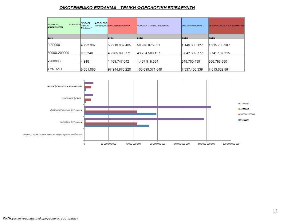 12 ΟΙΚΟΓΕΝΕΙΑΚΟ ΕΙΣΟΔΗΜΑ - ΤΕΛΙΚΗ ΦΟΡΟΛΟΓΙΚΗ ΕΠΙΒΑΡΥΝΣΗ ΠΗΓΗ:γενική γραμματεία πληροφοριακών συστημάτων ΚΛΙΜΑΚΙΑ ΣΥΝΟΛΙΚΟΥ ΕΙΣΟΔΗΜΑΤΟΣ ΑΡΙΘΜΟΣ ΦΟΡΟΛΟΓΟΥ ΜΕΝΩΝ (φορολογικών δηλώσεων) ΔΗΛΩΘΕΝ ΕΙΣΟΔΗΜΑΦΟΡΟΛΟΓΟΥΜΕΝΟ ΕΙΣΟΔΗΜΑΣΥΝΟΛΙΚΟΣ ΦΟΡΟΣΤΕΛΙΚΗ ΦΟΡΟΛΟΓΙΚΗ ΕΠΙΒΑΡΥΝΣΗ Ευρώ Ευρώ 0-300004.792.90253.210.032.40558.976.875.8311.146.386.1271.215.786.987 30000-200000883.24843.265.098.77143.254.580.1375.642.309.7775.741.107.315 >2000004.9161.469.747.0421.467.915.584548.760.439556.758.580 ΣΥΝΟΛΟ5.681.06697.944.878.220103.699.371.5497.337.456.3397.513.652.881