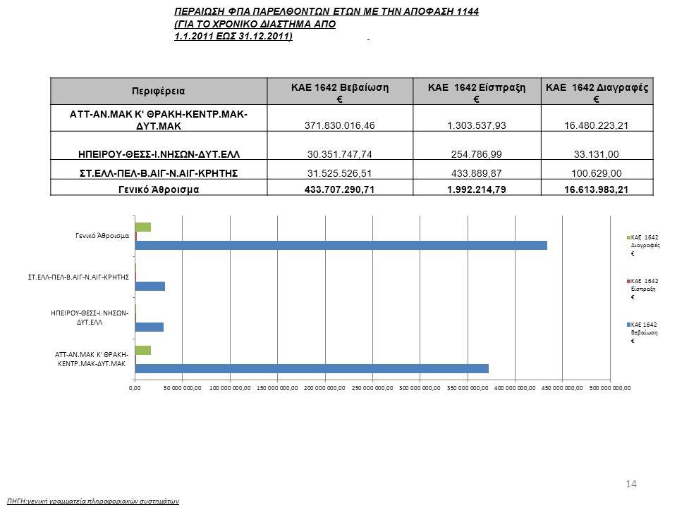14 ΠΗΓΗ:γενική γραμματεία πληροφοριακών συστημάτων ΠΕΡΑΙΩΣΗ ΦΠΑ ΠΑΡΕΛΘΟΝΤΩΝ ΕΤΩΝ ΜΕ ΤΗΝ ΑΠΟΦΑΣΗ 1144 (ΓΙΑ ΤΟ ΧΡΟΝΙΚΟ ΔΙΑΣΤΗΜΑ ΑΠΟ 1.1.2011 ΕΩΣ 31.12.2011) Περιφέρεια ΚΑΕ 1642 Βεβαίωση € ΚΑΕ 1642 Είσπραξη € ΚΑΕ 1642 Διαγραφές € ΑΤΤ-ΑΝ.ΜΑΚ Κ ΘΡΑΚΗ-ΚΕΝΤΡ.ΜΑΚ- ΔΥΤ.ΜΑΚ371.830.016,461.303.537,9316.480.223,21 ΗΠΕΙΡΟΥ-ΘΕΣΣ-Ι.ΝΗΣΩΝ-ΔΥΤ.ΕΛΛ30.351.747,74254.786,9933.131,00 ΣΤ.ΕΛΛ-ΠΕΛ-Β.ΑΙΓ-Ν.ΑΙΓ-ΚΡΗΤΗΣ31.525.526,51433.889,87100.629,00 Γενικό Άθροισμα433.707.290,711.992.214,7916.613.983,21