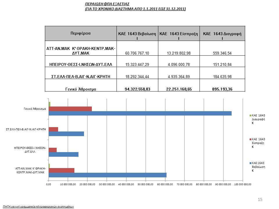 15 ΠΗΓΗ:γενική γραμματεία πληροφοριακών συστημάτων ΠΕΡΑΙΩΣΗ ΦΠΑ ΕΞΑΕΤΙΑΣ (ΓΙΑ ΤΟ ΧΡΟΝΙΚΟ ΔΙΑΣΤΗΜΑ ΑΠΟ 1.1.2011 ΕΩΣ 31.12.2011) Περιφέρεια ΚΑΕ 1643 Βεβ