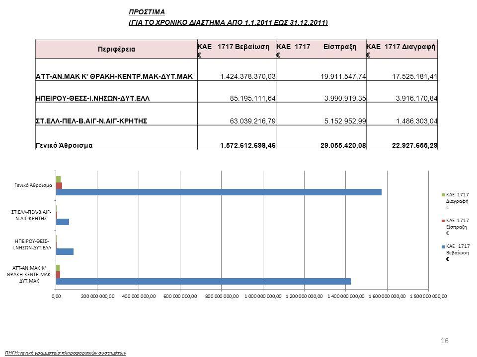 16 ΠΗΓΗ:γενική γραμματεία πληροφοριακών συστημάτων ΠΡΟΣΤΙΜΑ (ΓΙΑ ΤΟ ΧΡΟΝΙΚΟ ΔΙΑΣΤΗΜΑ ΑΠΟ 1.1.2011 ΕΩΣ 31.12.2011) Περιφέρεια ΚΑΕ 1717 Βεβαίωση € ΚΑΕ 1