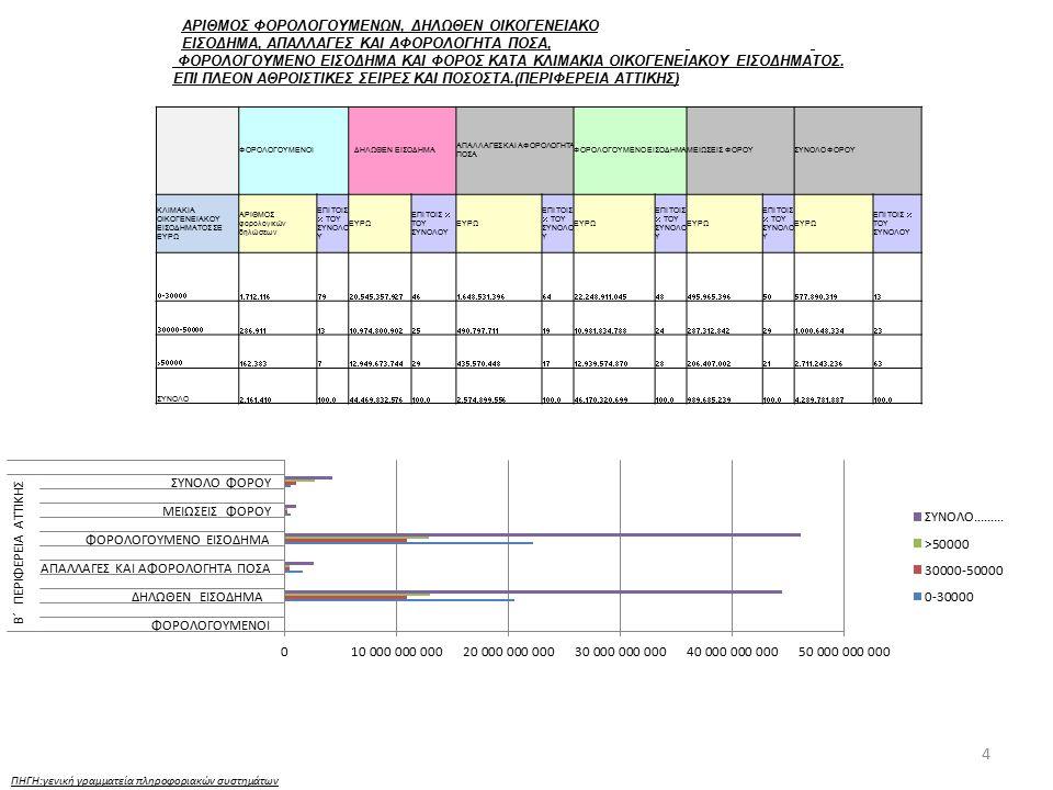 15 ΠΗΓΗ:γενική γραμματεία πληροφοριακών συστημάτων ΠΕΡΑΙΩΣΗ ΦΠΑ ΕΞΑΕΤΙΑΣ (ΓΙΑ ΤΟ ΧΡΟΝΙΚΟ ΔΙΑΣΤΗΜΑ ΑΠΟ 1.1.2011 ΕΩΣ 31.12.2011) Περιφέρεια ΚΑΕ 1643 Βεβαίωση € ΚΑΕ 1643 Είσπραξη € ΚΑΕ 1643 Διαγραφή € ΑΤΤ-ΑΝ.ΜΑΚ Κ ΘΡΑΚΗ-ΚΕΝΤΡ.ΜΑΚ- ΔΥΤ.ΜΑΚ60.706.767,1013.219.802,98559.346,54 ΗΠΕΙΡΟΥ-ΘΕΣΣ-Ι.ΝΗΣΩΝ-ΔΥΤ.ΕΛΛ15.323.447,294.096.000,78151.210,84 ΣΤ.ΕΛΛ-ΠΕΛ-Β.ΑΙΓ-Ν.ΑΙΓ-ΚΡΗΤΗ18.292.344,444.935.364,89184.635,98 Γενικό Άθροισμα94.322.558,8322.251.168,65895.193,36
