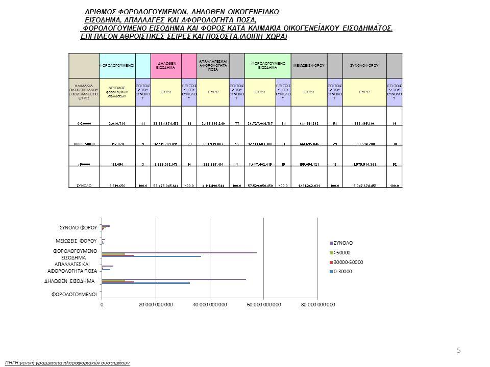 16 ΠΗΓΗ:γενική γραμματεία πληροφοριακών συστημάτων ΠΡΟΣΤΙΜΑ (ΓΙΑ ΤΟ ΧΡΟΝΙΚΟ ΔΙΑΣΤΗΜΑ ΑΠΟ 1.1.2011 ΕΩΣ 31.12.2011) Περιφέρεια ΚΑΕ 1717 Βεβαίωση € ΚΑΕ 1717 Είσπραξη € ΚΑΕ 1717 Διαγραφή € ΑΤΤ-ΑΝ.ΜΑΚ Κ ΘΡΑΚΗ-ΚΕΝΤΡ.ΜΑΚ-ΔΥΤ.ΜΑΚ1.424.378.370,0319.911.547,7417.525.181,41 ΗΠΕΙΡΟΥ-ΘΕΣΣ-Ι.ΝΗΣΩΝ-ΔΥΤ.ΕΛΛ85.195.111,643.990.919,353.916.170,84 ΣΤ.ΕΛΛ-ΠΕΛ-Β.ΑΙΓ-Ν.ΑΙΓ-ΚΡΗΤΗΣ63.039.216,795.152.952,991.486.303,04 Γενικό Άθροισμα1.572.612.698,4629.055.420,0822.927.655,29