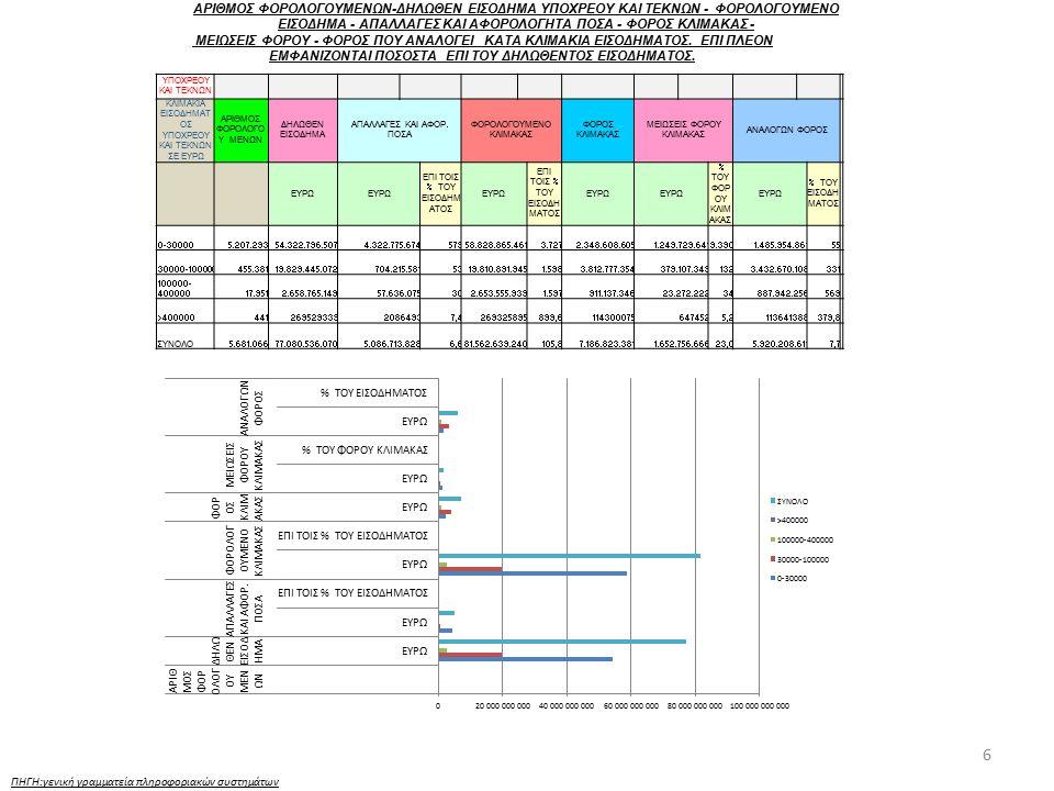 17 ΠΗΓΗ:γενική γραμματεία πληροφοριακών συστημάτων ΦΟΡΟΙ ΣΤΙΣ ΜΕΤΑΒΙΒΑΣΕΙΣ ΚΑΙ ΣΥΓΚΕΝΤΡΩΣΕΙΣ ΚΕΦΑΛΑΙΩΝ ΦΥΣΙΚΑ ΚΑΙ ΝΟΜΙΚΑ ΠΡΟΣΩΠΑ Περιφέρεια Βεβαιωθείς Φόρος (ΕΥΡΩ) ΚΑΕ 1211+1212 Εισπραχθείς Φόρος (ΕΥΡΩ) ΚΑΕ 1211+1212 Διαγραφείς Φόρος (ΕΥΡΩ) ΚΑΕ 1211+1212 ΑΤΤ-ΑΝ.ΜΑΚ-ΚΕΝΤΡ.ΜΑΚ- ΔΥΤ.ΜΑΚ253.794.944,53241.756.831,14120.595,80 ΗΠΕΙΡΟΥ-ΘΕΣΣ-Ι.ΝΗΣΩΝ-ΔΥΤ.ΕΛΛ58.227.663,1457.118.758,7069.042,46 ΣΤ.ΕΛΛ-ΠΕΛ-Β.ΑΙΓ-Ν.ΑΙΓ-ΚΡΗΤΗΣ103.696.529,97100.807.112,24789.519,16 Γενικό άθροισμα415.719.137,64399.682.702,08979.157,42