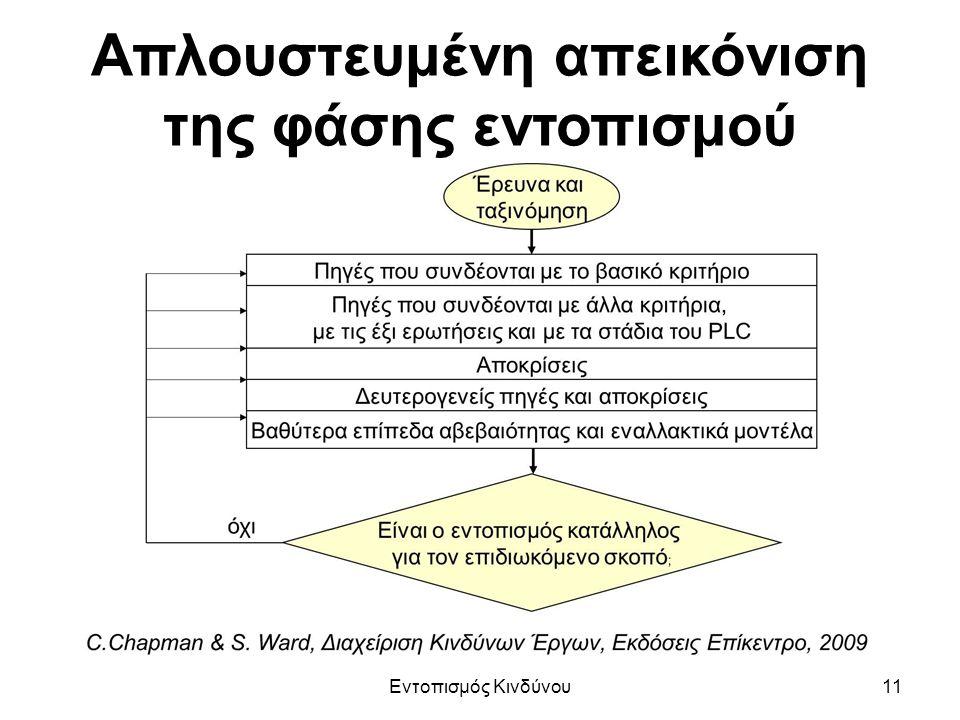 Απλουστευμένη απεικόνιση της φάσης εντοπισμού Εντοπισμός Κινδύνου11