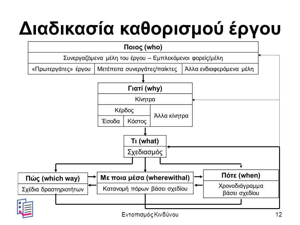 Διαδικασία καθορισμού έργου Εντοπισμός Κινδύνου12
