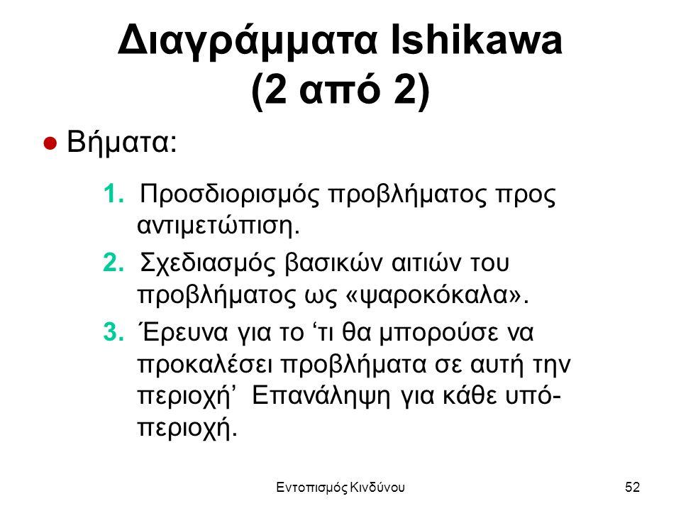 Διαγράμματα Ishikawa (2 από 2) ●Βήματα: 1. Προσδιορισμός προβλήματος προς αντιμετώπιση.