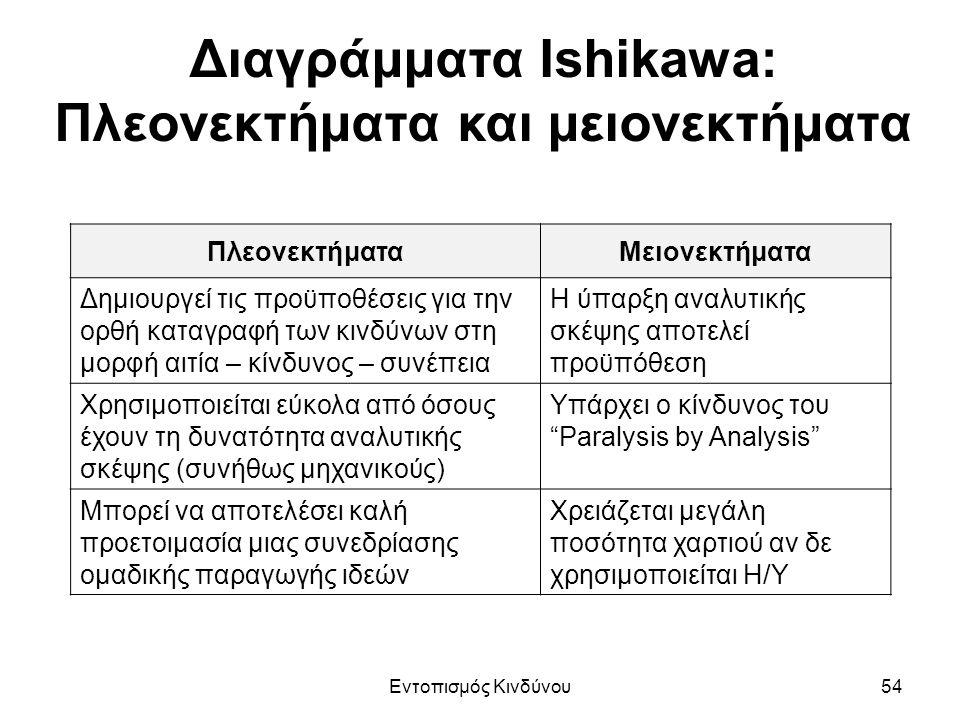 Διαγράμματα Ishikawa: Πλεονεκτήματα και μειονεκτήματα ΠλεονεκτήματαΜειονεκτήματα Δημιουργεί τις προϋποθέσεις για την ορθή καταγραφή των κινδύνων στη μορφή αιτία – κίνδυνος – συνέπεια Η ύπαρξη αναλυτικής σκέψης αποτελεί προϋπόθεση Χρησιμοποιείται εύκολα από όσους έχουν τη δυνατότητα αναλυτικής σκέψης (συνήθως μηχανικούς) Υπάρχει ο κίνδυνος του Paralysis by Analysis Μπορεί να αποτελέσει καλή προετοιμασία μιας συνεδρίασης ομαδικής παραγωγής ιδεών Χρειάζεται μεγάλη ποσότητα χαρτιού αν δε χρησιμοποιείται Η/Υ Εντοπισμός Κινδύνου54