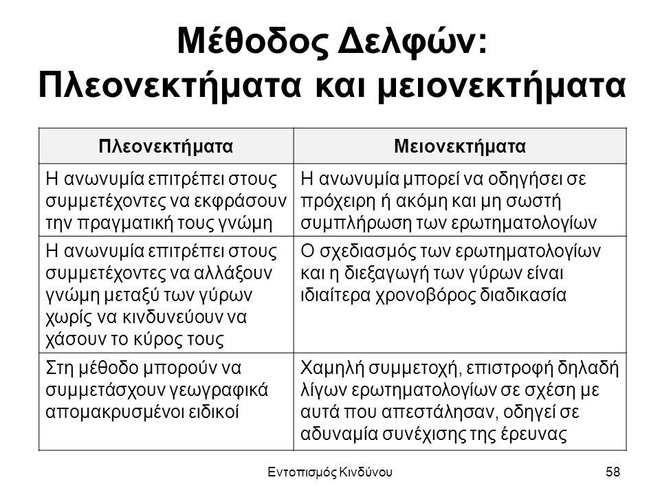 Μέθοδος Δελφών: Πλεονεκτήματα και μειονεκτήματα ΠλεονεκτήματαΜειονεκτήματα Η ανωνυμία επιτρέπει στους συμμετέχοντες να εκφράσουν την πραγματική τους γνώμη Η ανωνυμία μπορεί να οδηγήσει σε πρόχειρη ή ακόμη και μη σωστή συμπλήρωση των ερωτηματολογίων Η ανωνυμία επιτρέπει στους συμμετέχοντες να αλλάξουν γνώμη μεταξύ των γύρων χωρίς να κινδυνεύουν να χάσουν το κύρος τους Ο σχεδιασμός των ερωτηματολογίων και η διεξαγωγή των γύρων είναι ιδιαίτερα χρονοβόρος διαδικασία Στη μέθοδο μπορούν να συμμετάσχουν γεωγραφικά απομακρυσμένοι ειδικοί Χαμηλή συμμετοχή, επιστροφή δηλαδή λίγων ερωτηματολογίων σε σχέση με αυτά που απεστάλησαν, οδηγεί σε αδυναμία συνέχισης της έρευνας Εντοπισμός Κινδύνου58