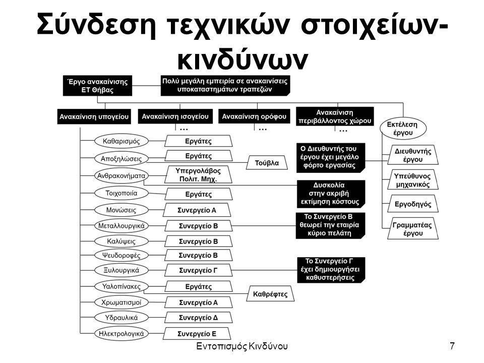 Σύνδεση τεχνικών στοιχείων- κινδύνων Εντοπισμός Κινδύνου7