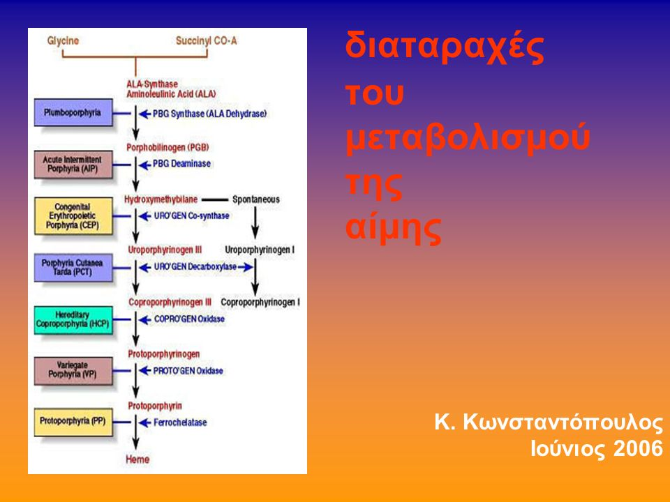πορφυρίνες κλινικής σημασίας: Πρωτοπορφυρίνη Ουροπορφυρίνη Κοπροπορφυρίνη ΑLA Αμινολεβουλινικό οξύ (πρόδρομός των ουσία)