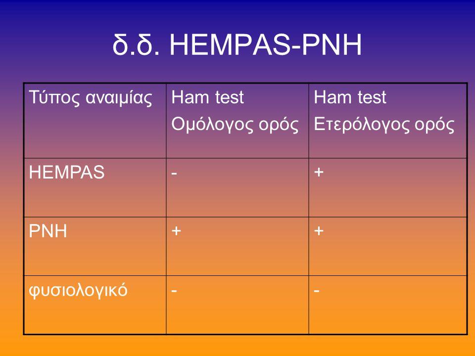 Τύπος ΙΙ λύση ερυθρών με οξινισθένα ορό άλλου ατόμου (Ham test) αλλά όχι του ιδίου (διαφέρει από την PNH) υπάρχει ειδικό αντιγόνο (HEMPAS-Ag) στα ερυθροκύτταρα που αντιδρά με ένα αντίσωμα IgM ( anti-HEMPAS ) που υπάρχει στο 30% των φυσιολογικών αυξημένη έκφραση αντιγόνων μεμβράνης Ι & i (ψυχρή συγκόλληση)