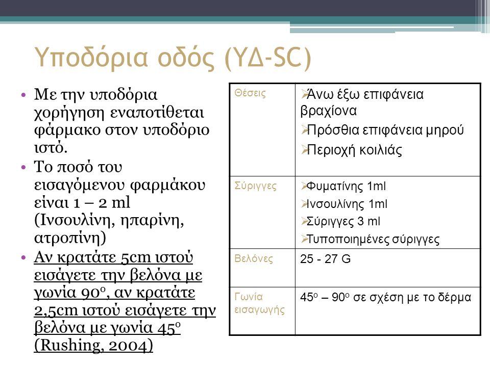 Υποδόρια οδός (ΥΔ-SC) Με την υποδόρια χορήγηση εναποτίθεται φάρμακο στον υποδόριο ιστό.