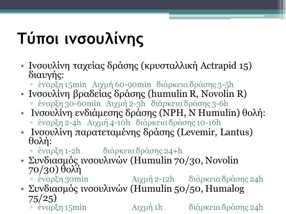 Τύποι ινσουλίνης Ινσουλίνη ταχείας δράσης (κρυσταλλική Actrapid 15) διαυγής: ▫έναρξη 15min Αιχμή 60-90min διάρκεια δράσης 3-5h Ινσουλίνη βραδείας δράσης (humulin R, Novolin R) ▫έναρξη 30-60min Αιχμή 2-3h διάρκεια δράσης 3-6h Ινσουλίνη ενδιάμεσης δράσης (NPH, N Humulin) θολή: ▫έναρξη 2-4h Αιχμή 4-10h διάρκεια δράσης 10-16h Ινσουλίνη παρατεταμένης δράσης (Levemir, Lantus) θολή: ▫έναρξη 1-2h διάρκεια δράσης 24+h Συνδιασμός ινσουλινών (Humulin 70/30, Novolin 70/30) θολή ▫έναρξη 30min Αιχμή 2-12h διάρκεια δράσης 24h Συνδιασμός ινσουλινών (Humulin 50/50, Humalog 75/25) ▫έναρξη 15min Αιχμή 1h διάρκεια δράσης 24h