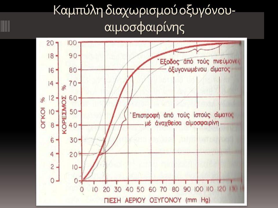 Καμπύλη διαχωρισμού οξυγόνου- αιμοσφαιρίνης