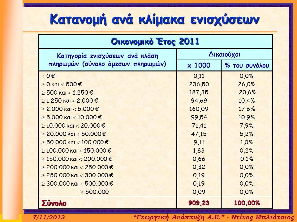 Οικονομικό Έτος 2011 Κατηγορία ενισχύσεων ανά κλάση πληρωμών (σύνολο άμεσων πληρωμών) Δικαιούχοι x 1000% του συνόλου  0 €  0 και  500 €  500 και  1.250 €  1.250 και  2.000 €  2.000 και  5.000 €  5.000 και  10.000 €  10.000 και  20.000 €  20.000 και  50.000 €  50.000 και  100.000 €  100.000 και  150.000 €  150.000 και  200.000 €  200.000 και  250.000 €  250.000 και  300.000 €  300.000 και  500.000 €  500.000 0,11 236,50 187,35 94,69 160,09 99,54 71,41 47,15 9,11 1,83 0,66 0,32 0,19 0,09 0,0% 26,0% 20,6% 10,4% 17,6% 10,9% 7,9% 5,2% 1,0% 0,2% 0,1% 0,0% Σύνολο909,23100,00% Κατανομή ανά κλίμακα ενισχύσεων 7/11/2013 Γεωργική Ανάπτυξη Α.Ε. - Ντίνος Μπλιάτσιος