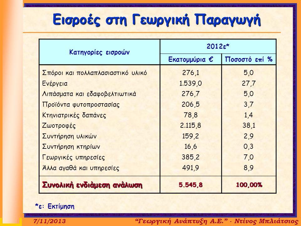 Κατηγορίες εισροών 2012ε* Εκατομμύρια €Ποσοστό επί % Σπόροι και πολλαπλασιαστικό υλικό Ενέργεια Λιπάσματα και εδαφοβελτιωτικά Προϊόντα φυτοπροστασίας Κτηνιατρικές δαπάνες Ζωοτροφές Συντήρηση υλικών Συντήρηση κτηρίων Γεωργικές υπηρεσίες Άλλα αγαθά και υπηρεσίες 276,1 1.539,0 276,7 206,5 78,8 2.115,8 159,2 16,6 385,2 491,9 5,0 27,7 5,0 3,7 1,4 38,1 2,9 0,3 7,0 8,9 Συνολική ενδιάμεση ανάλωση 5.545,8100,00% Εισροές στη Γεωργική Παραγωγή 7/11/2013 Γεωργική Ανάπτυξη Α.Ε. - Ντίνος Μπλιάτσιος *ε: Εκτίμηση