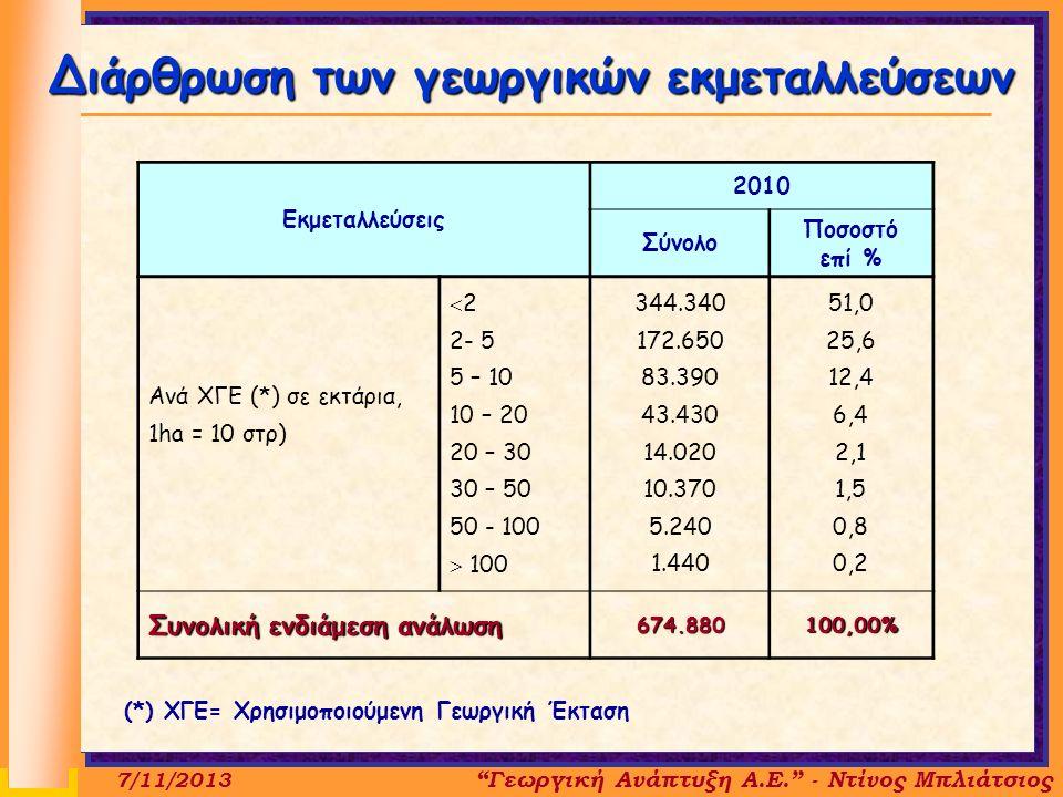 Εκμεταλλεύσεις 2010 Σύνολο Ποσοστό επί % Ανά ΧΓΕ (*) σε εκτάρια, 1ha = 10 στρ)  2 2- 5 5 – 10 10 – 20 20 – 30 30 – 50 50 - 100  100 344.340 172.650 83.390 43.430 14.020 10.370 5.240 1.440 51,0 25,6 12,4 6,4 2,1 1,5 0,8 0,2 Συνολική ενδιάμεση ανάλωση 674.880100,00% Διάρθρωση των γεωργικών εκμεταλλεύσεων 7/11/2013 Γεωργική Ανάπτυξη Α.Ε. - Ντίνος Μπλιάτσιος (*) ΧΓΕ= Χρησιμοποιούμενη Γεωργική Έκταση