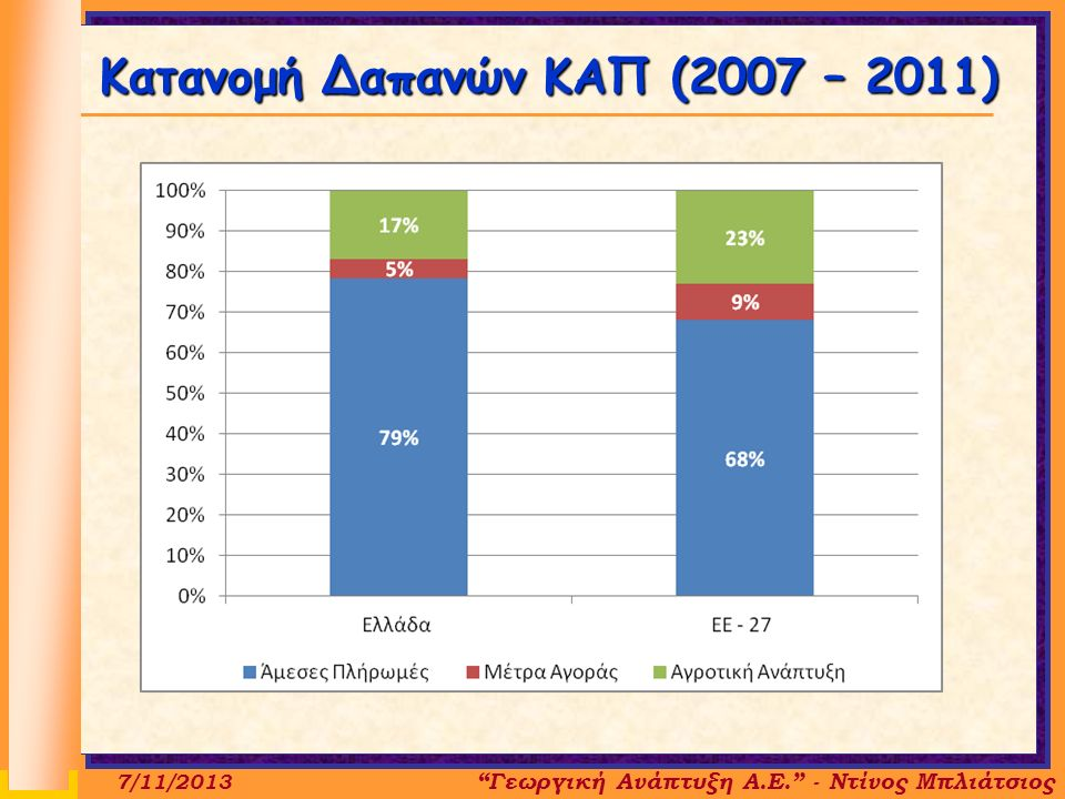 Κατανομή Δαπανών ΚΑΠ (2007 – 2011) 7/11/2013 Γεωργική Ανάπτυξη Α.Ε. - Ντίνος Μπλιάτσιος